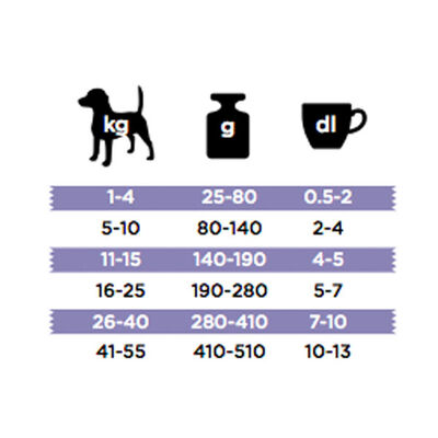Bozita Robur Sensitive Single Protein Kuzu Etli Köpek Maması 12.5 KG
